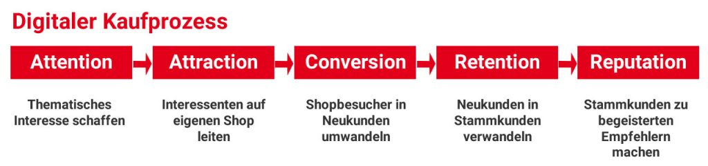 Digitaler Kaufprozess mit seinen Schritten Attention, Attraction, Conversion, Retention, Reputation