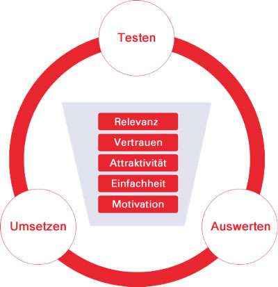 Conversion Optimierung Framework